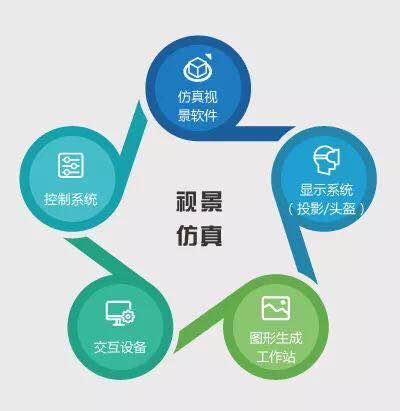 北京神州普惠科技视景仿真解决方案