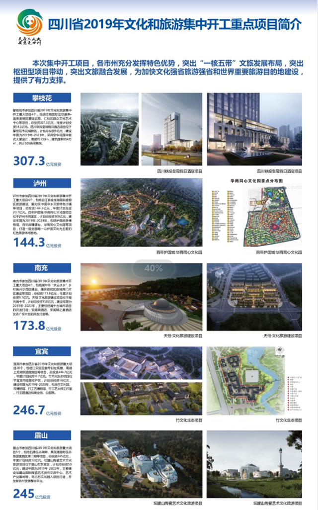 四川103个文旅重大项目集中开工,投资总额达2190亿元