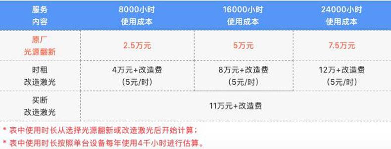 算账!NEC原厂光源翻新和非原厂激光改造哪个更省钱?