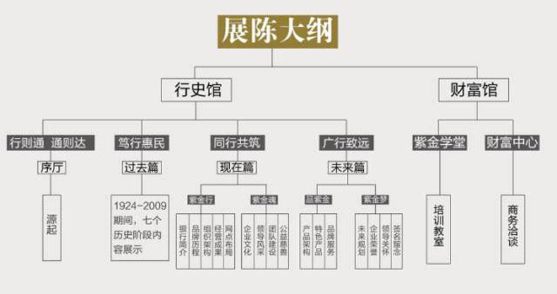 银行行史馆案例:历史与当下交相辉映:紫金银行行史馆