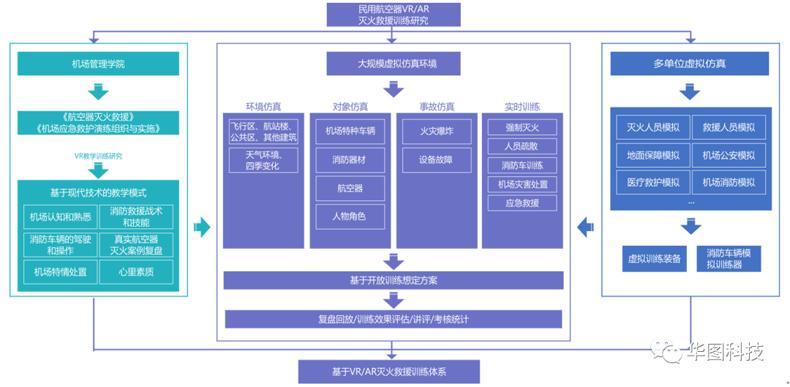 """构建面向高端训练的<a href=http://www.szzs360.com/vr/ target=_blank>VR</a>仿真环境 ——华图科技中标""""首都机场<a href=http://www.szzs360.com/vr/ target=_blank>VR</a>/AR灭火救援训练系统项目"""""""