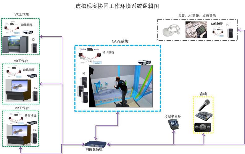 虚拟仿真案例:赢康科技为某国有大型船企提供虚拟现实协同工作环境
