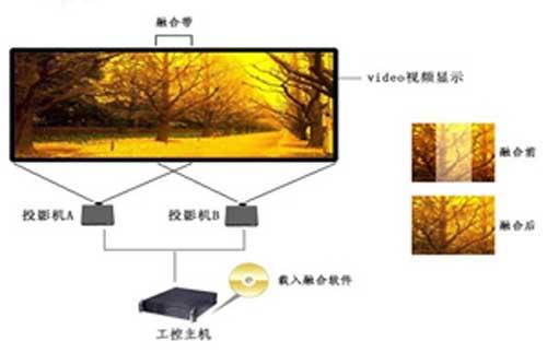 投影融合系统